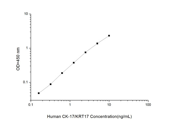 CK17/KRT17 elisa kit Typical Testing Data/Standard Curve (for reference only) image