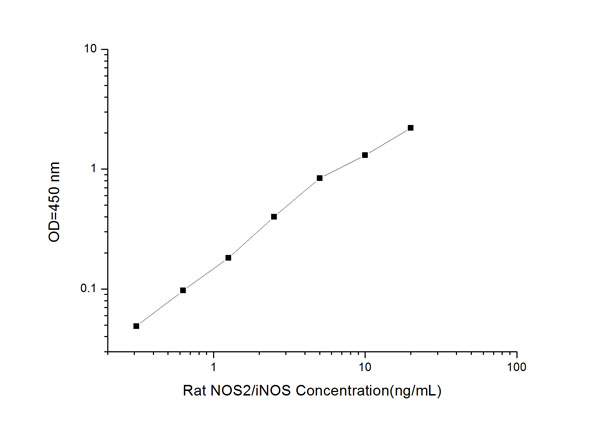 Typical Testing Data/Standard Curve (for reference only) NOS2/iNOS.