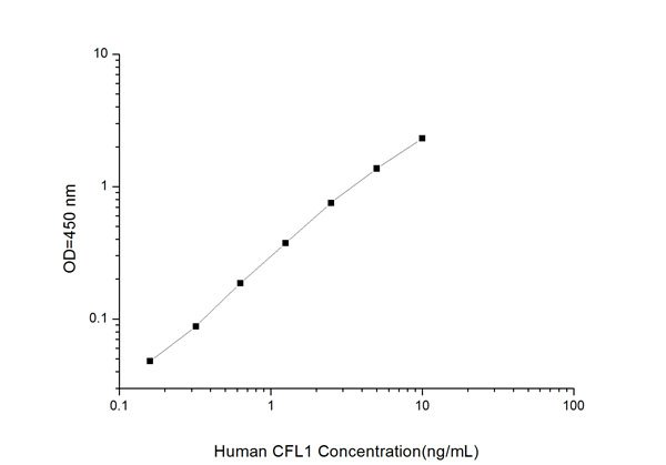 Typical Testing Data/Standard Curve (for reference only) CFL1.