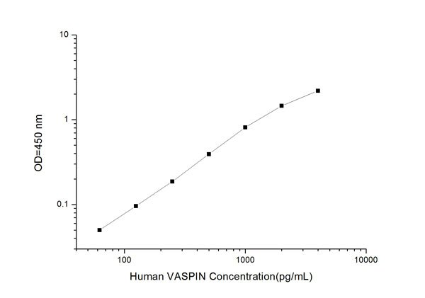 Typical Testing Data/Standard Curve (for reference only) VASPIN.