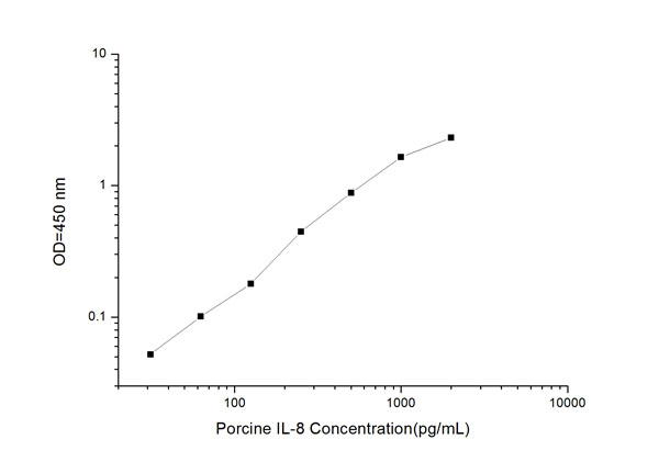 IL-8 elisa kit Typical Testing Data/Standard Curve (for reference only) image