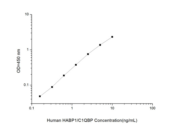 Typical Testing Data/Standard Curve (for reference only) HABP1/C1QBP.