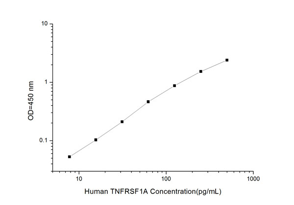 Typical Testing Data/Standard Curve (for reference only) TNFRSF1A.