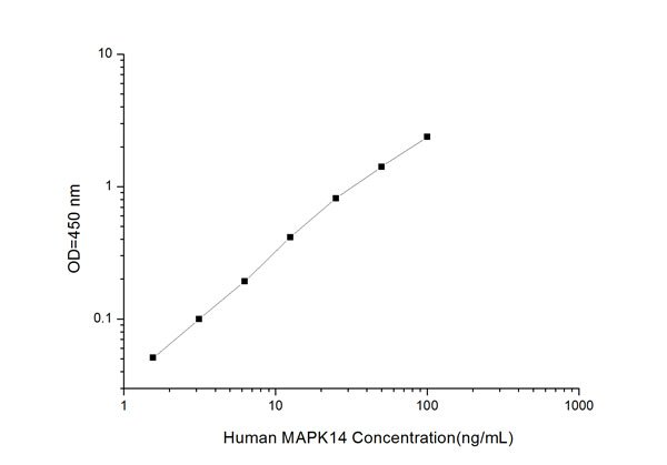 Typical Testing Data/Standard Curve (for reference only) MAPK14.