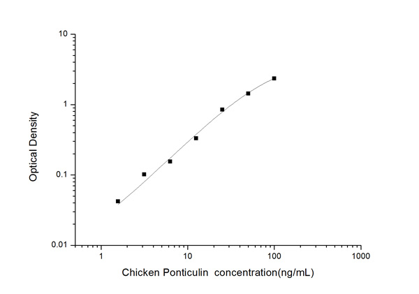 Typical Testing Data/Standard Curve (for reference only) Ponticulin.