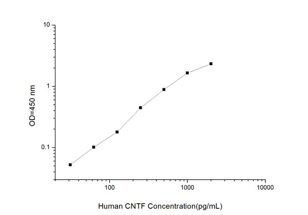 Typical Testing Data/Standard Curve (for reference only) CNTF.
