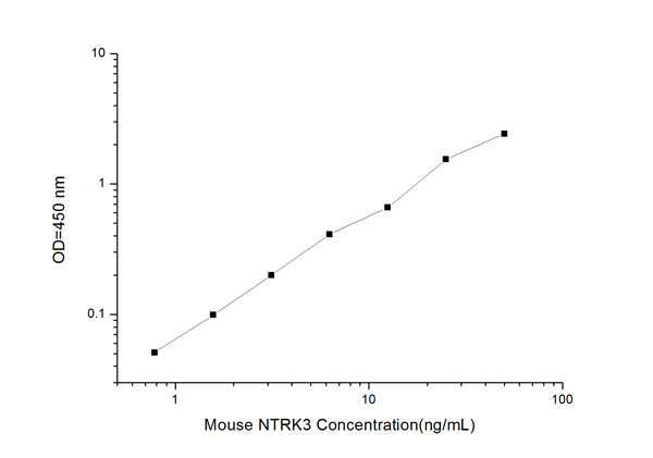 Typical Testing Data/Standard Curve (for reference only) NTRK3.
