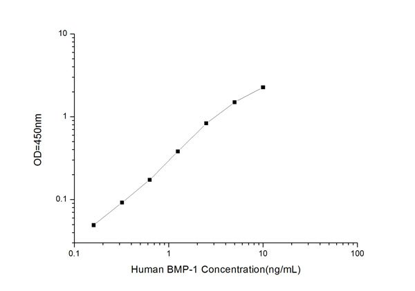 BMP-1 elisa kit Typical Testing Data/Standard Curve (for reference only) image