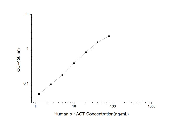 Typical Testing Data/Standard Curve (for reference only) alpha1ACT.
