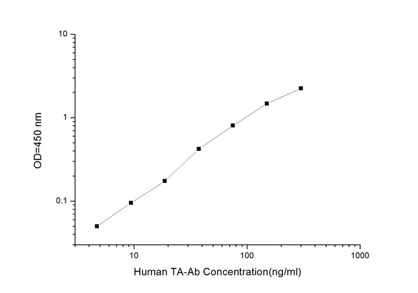 Typical Testing Data/Standard Curve (for reference only) TA.