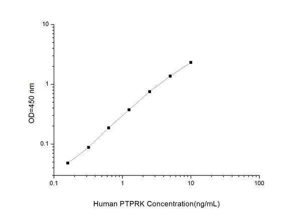 Typical Testing Data/Standard Curve (for reference only) PTPRK.