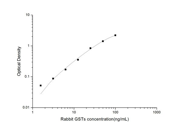 Typical Testing Data/Standard Curve (for reference only) GSTs.