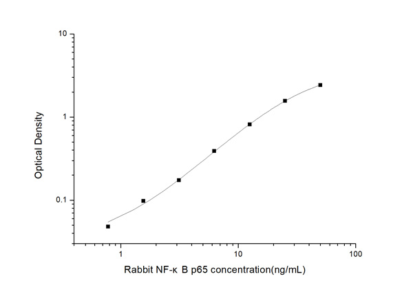 Typical Testing Data/Standard Curve (for reference only) NF-kappaB p65.