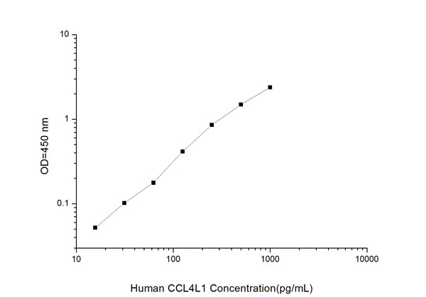 Typical Testing Data/Standard Curve (for reference only) CCL4L1.