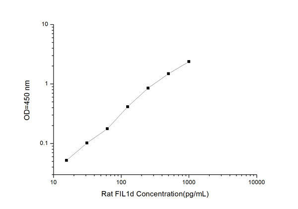 Typical Testing Data/Standard Curve (for reference only) FIL1d.