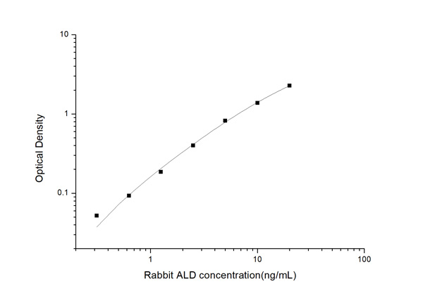 Typical Testing Data/Standard Curve (for reference only) ALD.