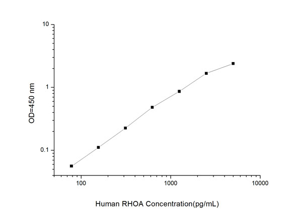 Typical Testing Data/Standard Curve (for reference only) RHOA.