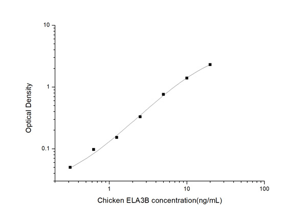 Typical Testing Data/Standard Curve (for reference only) ELA3B.