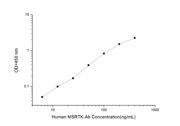 Typical Testing Data/Standard Curve (for reference only) MUSKab.
