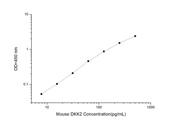 Typical Testing Data/Standard Curve (for reference only) DKK2.