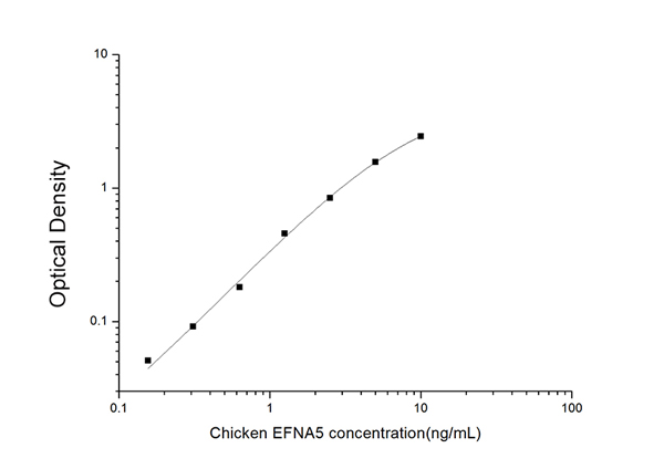 EFNA5 elisa kit Typical Testing Data/Standard Curve (for reference only) image