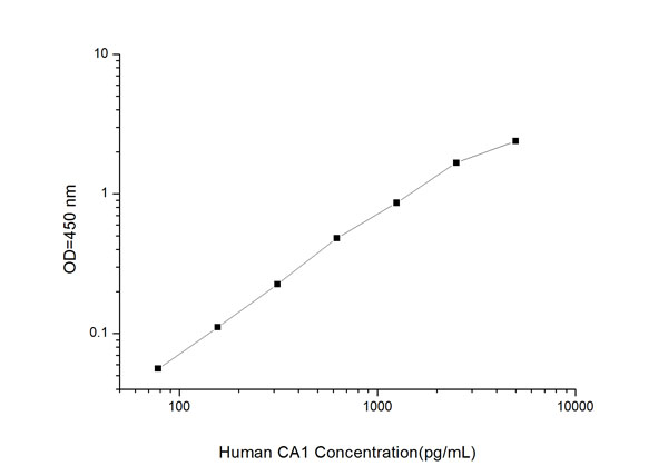 Typical Testing Data/Standard Curve (for reference only) CA1.
