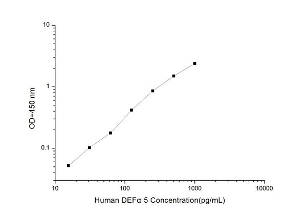 Typical Testing Data/Standard Curve (for reference only) DEFalpha5.