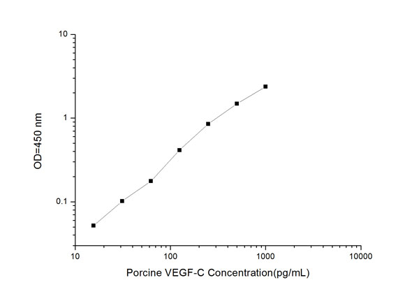 Typical Testing Data/Standard Curve (for reference only) VEGF-C.