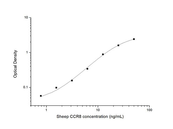 Typical Testing Data/Standard Curve (for reference only) CCR8.