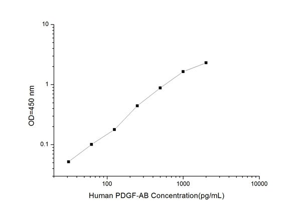 Typical Testing Data/Standard Curve (for reference only) PDGF-AB.