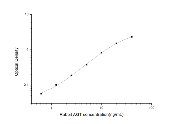 Typical Testing Data/Standard Curve (for reference only) AGT.