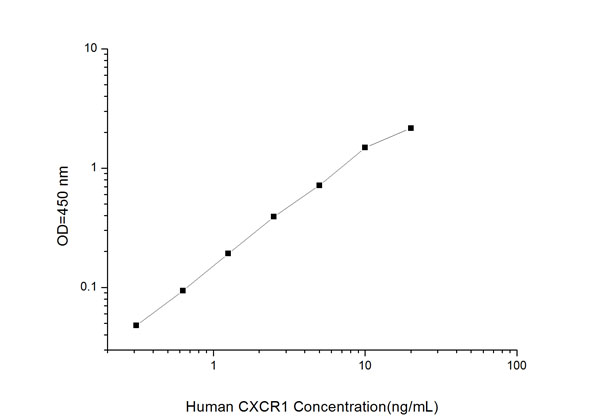 Typical Testing Data/Standard Curve (for reference only) CXCR1.