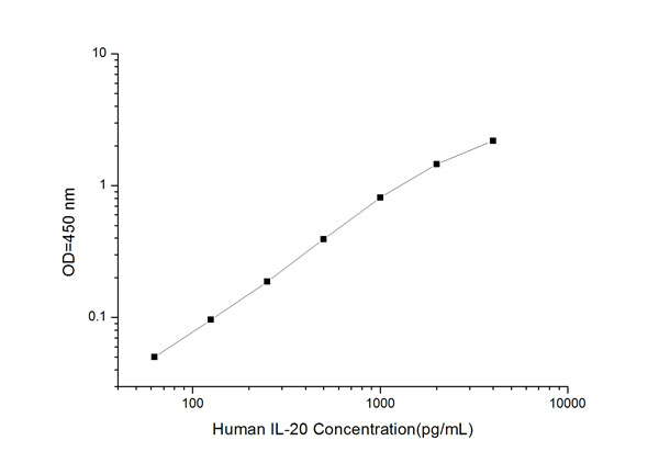 Typical Testing Data/Standard Curve (for reference only) IL-20.