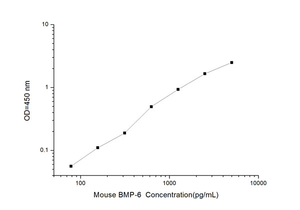 BMP-6 elisa kit Typical Testing Data/Standard Curve (for reference only) image