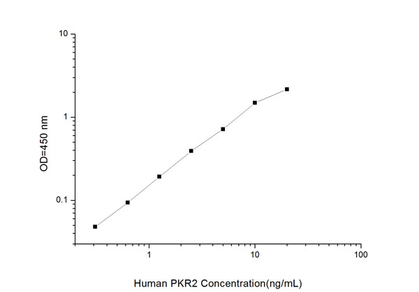 Typical Testing Data/Standard Curve (for reference only) PKR2.
