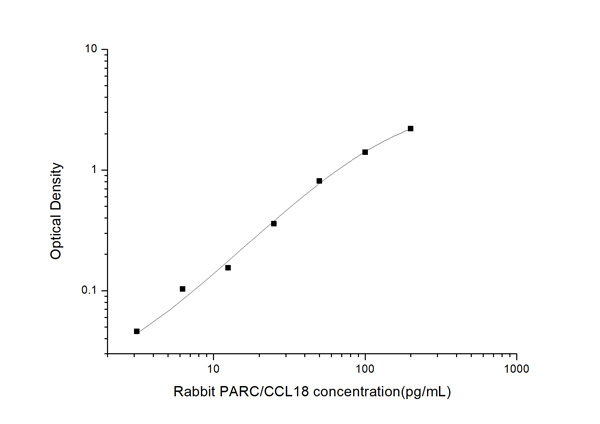Typical Testing Data/Standard Curve (for reference only) PARC/CCL18.