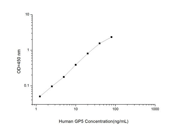 Typical Testing Data/Standard Curve (for reference only) GP5.