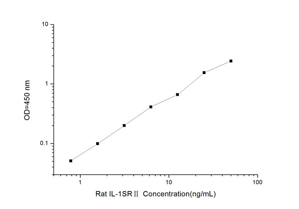 Typical Testing Data/Standard Curve (for reference only) IL-1SRII.