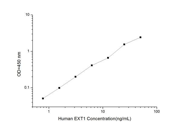 Typical Testing Data/Standard Curve (for reference only) EXT1.