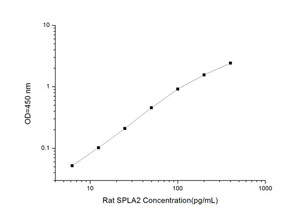 Typical Testing Data/Standard Curve (for reference only) sPLA2.