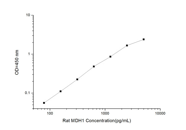 MDH 1 elisa kit Typical Testing Data/Standard Curve (for reference only) image