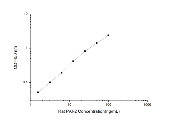 PAI-2 elisa kit Typical Testing Data/Standard Curve (for reference only) image