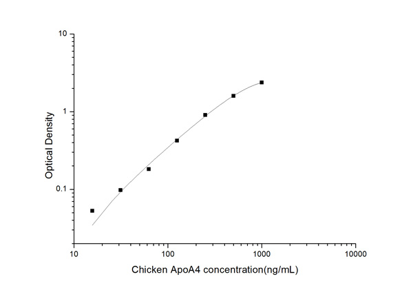 Typical Testing Data/Standard Curve (for reference only) ApoA4.