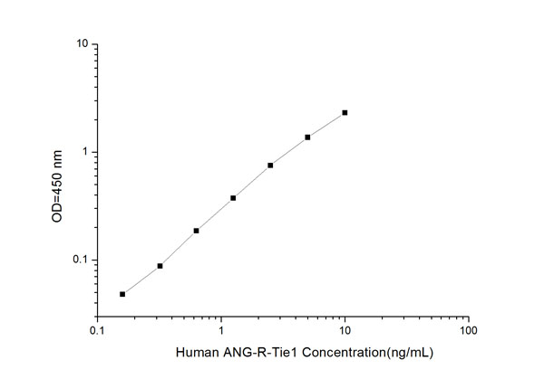 Typical Testing Data/Standard Curve (for reference only) ANG-R-Tie1.