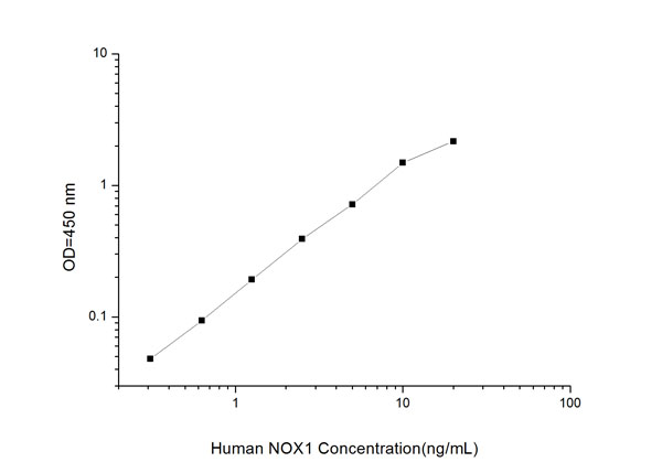 Typical Testing Data/Standard Curve (for reference only) NOX1.