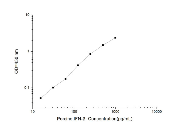 Typical Testing Data/Standard Curve (for reference only) IFN-beta.