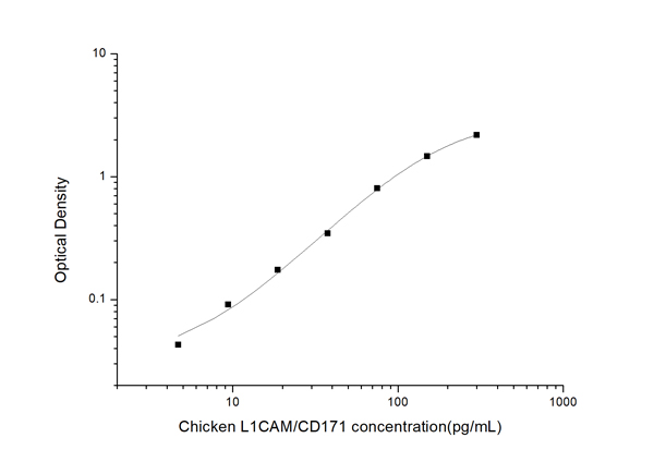 Typical Testing Data/Standard Curve (for reference only) L1CAM/CD171.
