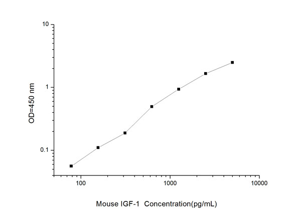 Typical Testing Data/Standard Curve (for reference only) IGF-1.
