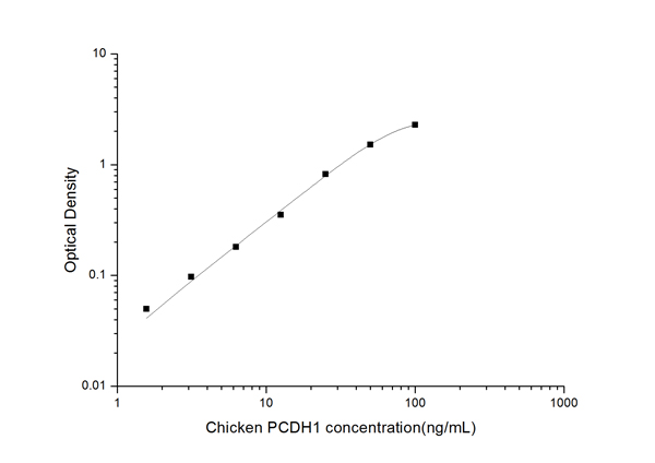Typical Testing Data/Standard Curve (for reference only) PCDH1.