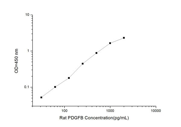 Typical Testing Data/Standard Curve (for reference only) PDGF-B.